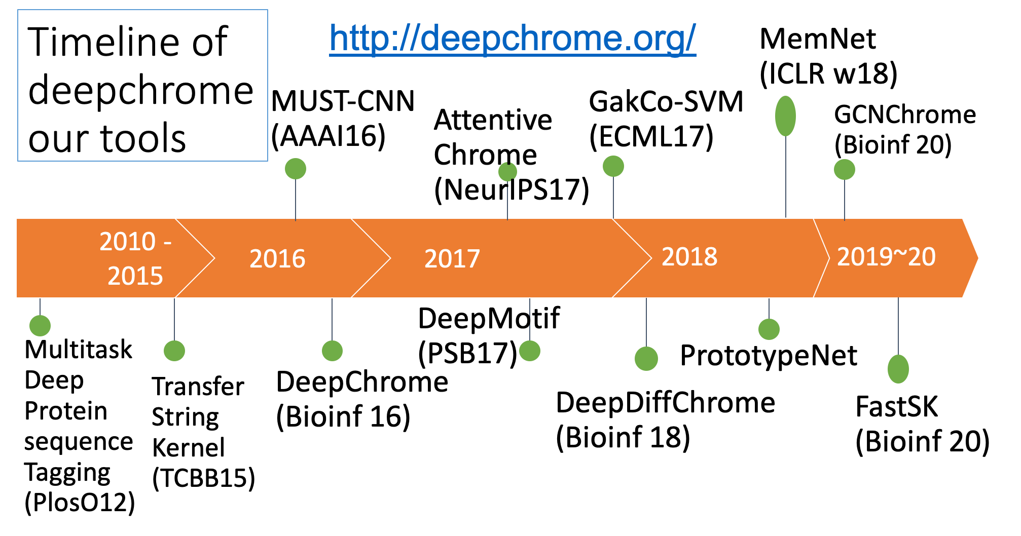 deepchrome org/ · deep chrome summary site